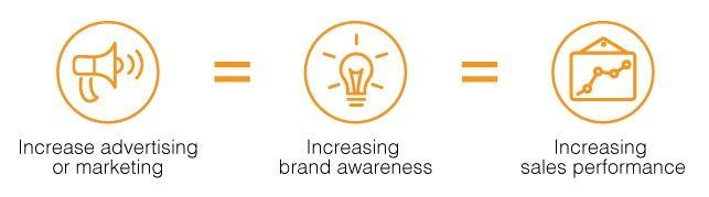 Marketing Strategy to increase brand awareness for industrial products